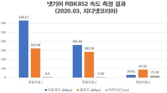 각 측정 지점별 RBK852 속도 측정 결과. (자료=지디넷코리아)