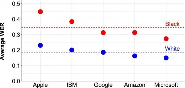 각 서비스별 단어 인식 오류율(WEF) /사진=미국국립과학원회보(PNAS)