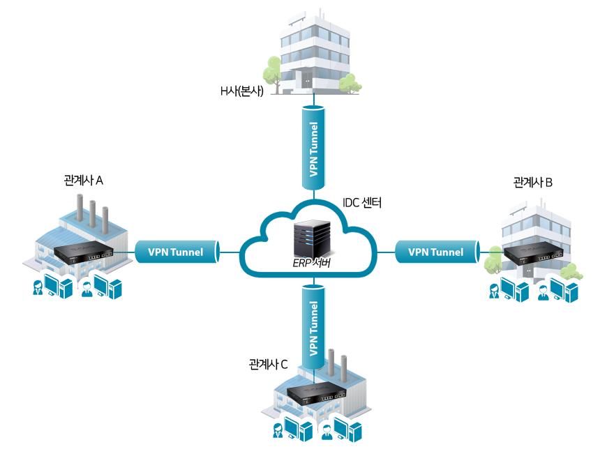 IDC 센터와 관계사 간에 IPSec VPN을 통해 안전한 네트워크를 만들었다.