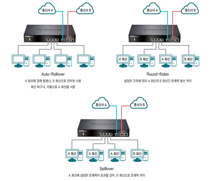 디링크 DSR-500은 다양한 방식으로 트래픽 부담을 줄인다.