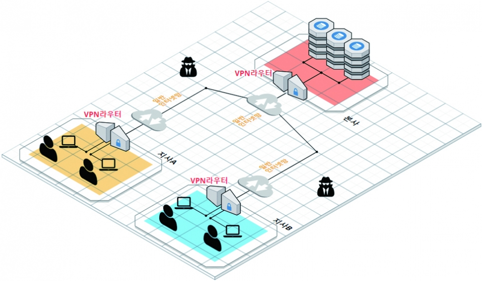 VPN을 이용하면 보안 걱정 없는 기업용 네트워크를 구축할 수 있다.