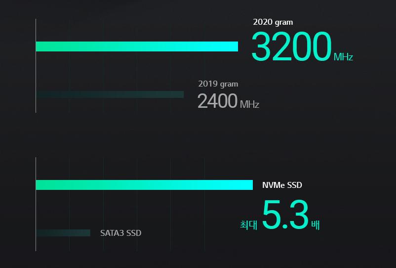 2019년형 LG 그램보다 더 좋은 RAM과 SSD를 장착했다.