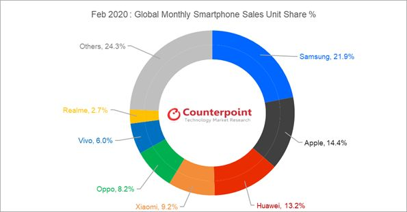 2020년 2월 글로벌 스마트폰 시장 업체별 점유율 (판매량 기준)