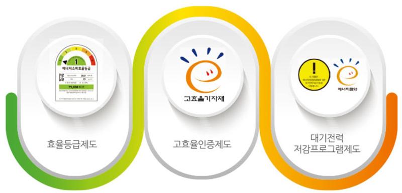 에너지관리공단에서 운영하는 효율관리제도용 라벨들 (출처=한국에너지관리공단)