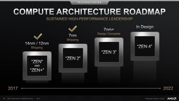 AMD 프로세서 개발 로드맵(사진=AMD)