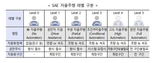 미국자동차기술자협회(SAE) 자율주행 레벨 구분[산업부 제공. 재판매 및 DB 금지]