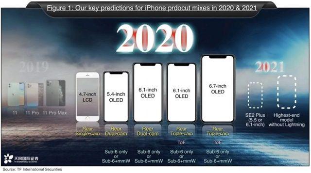 작년 12월 밍치궈 애널리스트가 공개한 2020년, 2021년 아이폰 출시 전망 자료 (사진=TF인터내셔널 증권)