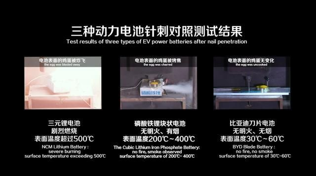 비야디의 못 관통 테스트 비교 영상, 좌측부터 NCM 리튬 배터리, 리튬철인산염배터리, 블레이드 배터리 순이다. (사진=비야디)