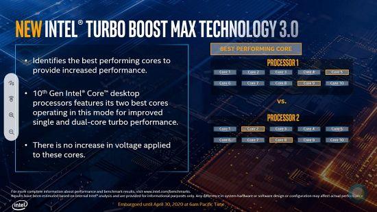 인텔 터보 부스트 3.0은 프로세서 내 오버클록 성공률이 높은 코어 2개를 대상으로 작동한다. (자료=인텔)