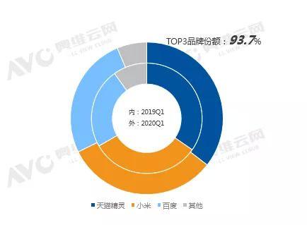 중국 AI 스피커 시장 3대 브랜드 점유율. 알리바바 티몰 지니(왼쪽부터), 샤오미, 바이두, 기타. 내측:2019 1Q, 외측:2020 1Q (사진=AVC)