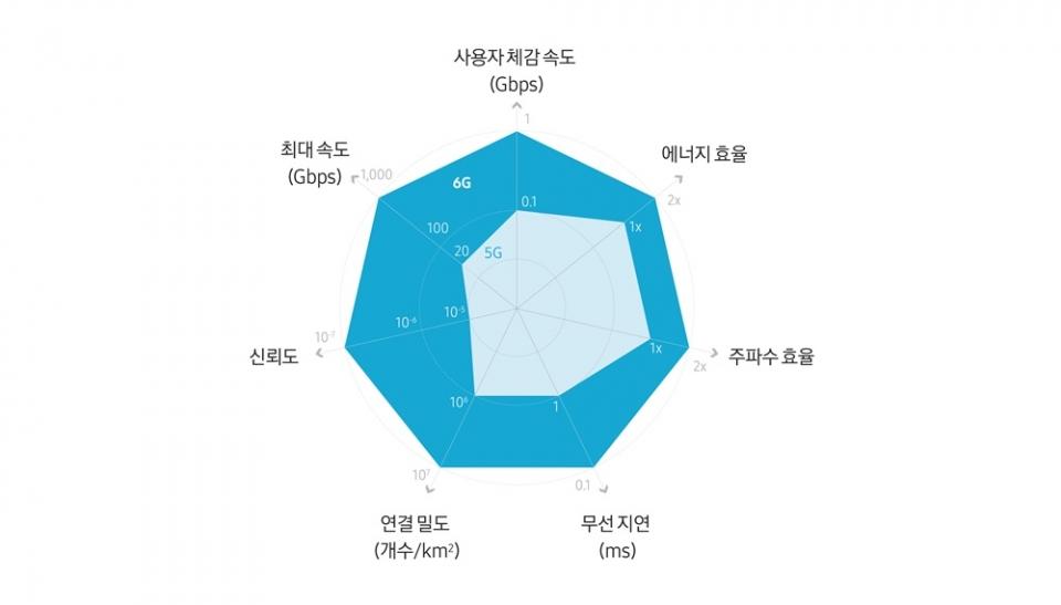 6G는 5G보다 훨씬 빠른 속도를 지니고 있는데다가 연결 밀도, 지연속도, 신뢰도, 에너지 효율 등 거의 모든 부문에서 우수하다 [출처-삼성전자]
