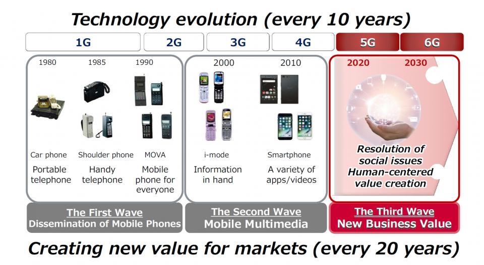 이동통신 기술은 10년 주기로 급격한 발전을 거듭해 왔다. 이를 볼 때 늦어도 2030년경에는 6G를 통해 큰 변화가 일어날 것으로 관측된다. [출처-NTT도코모]
