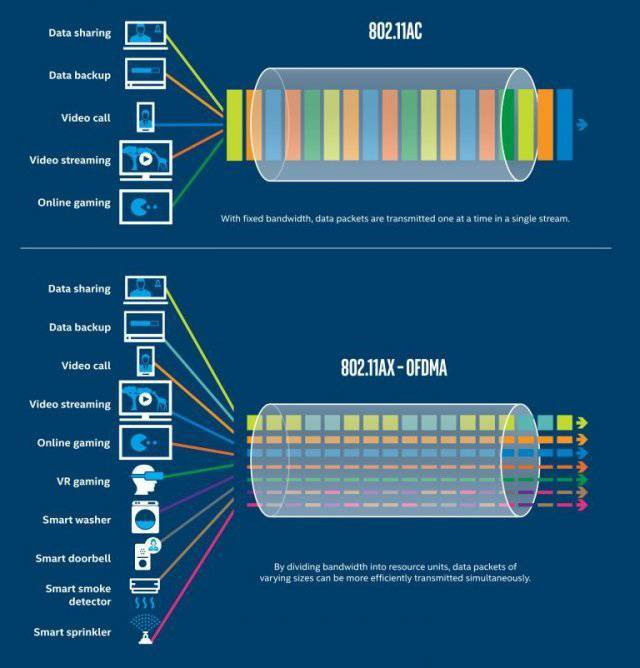 와이파이 5는 데이터를 직렬로 전송하는 반면, 와이파이 6는 다수 기기를 병렬 방식으로 제어한다(출처=인텔)