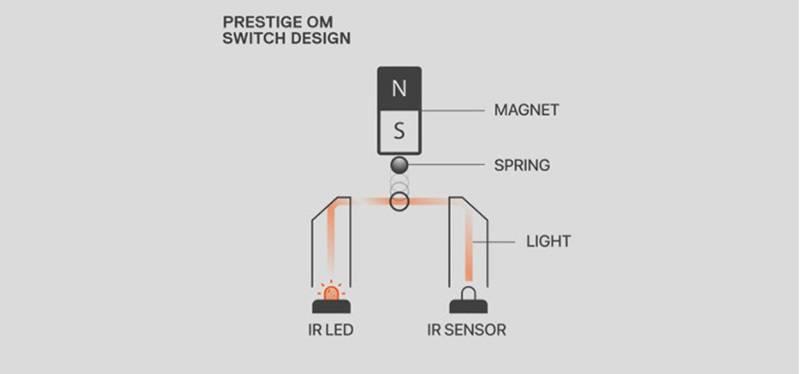 프라임 시리즈에 적용된 프리스티지 OM 스위치. 적외선(IR)으로 클릭을 인식하는 방식이다 (출처=스틸시리즈)