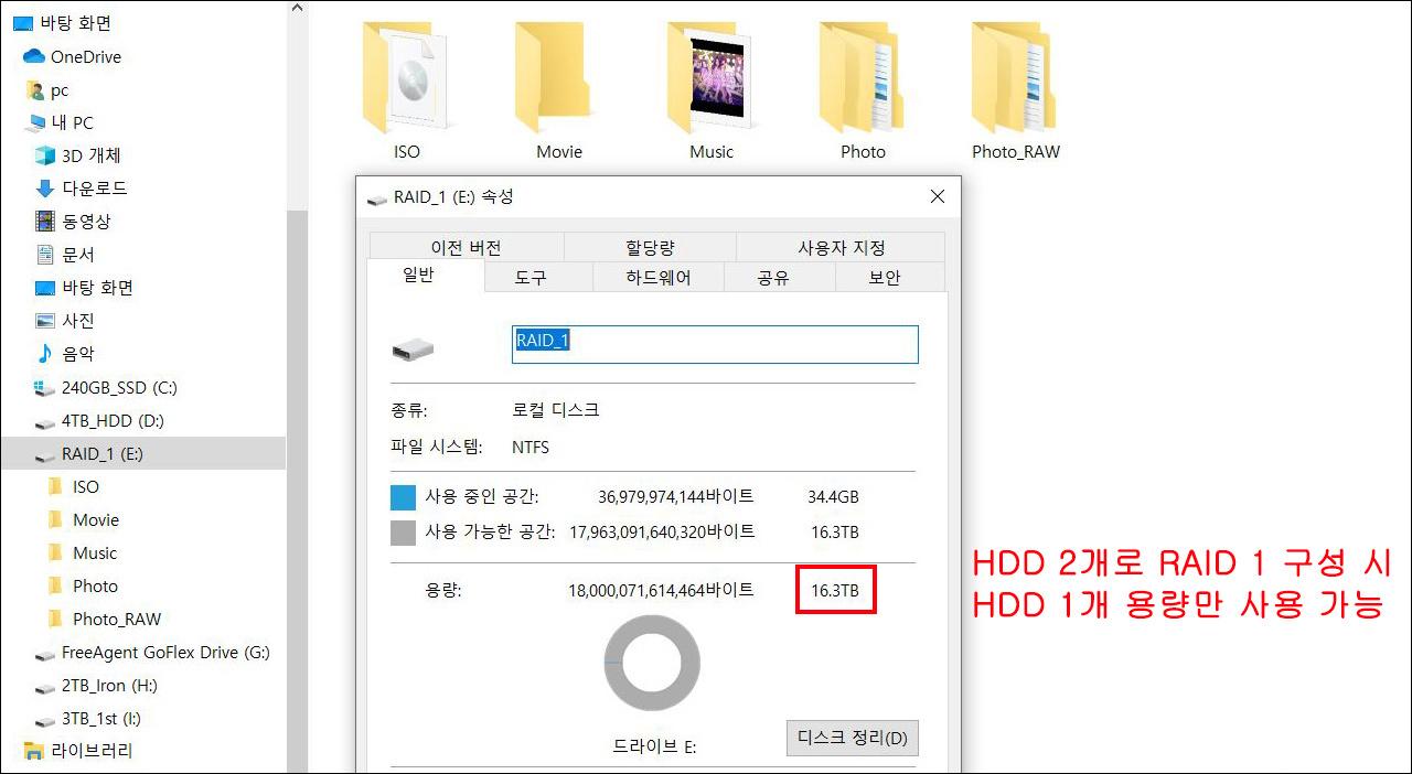 ▲ HDD 2개로 RAID 1 구성 시 저장 공간은 HDD 1개 수준인 16.3TB만 활용 가능