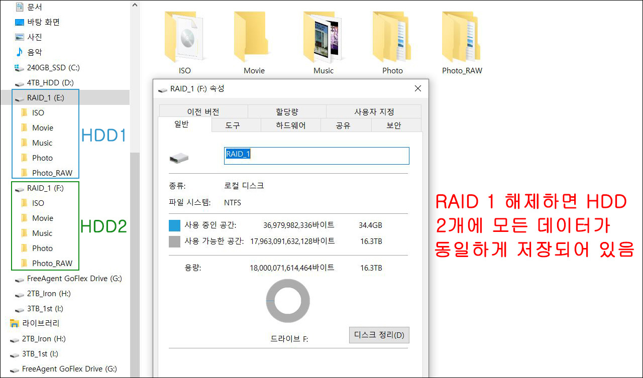 ▲ RAID 1 드라이브에 저장한 데이터는 RAID 1 해제해도 모든 HDD에 그대로 존재