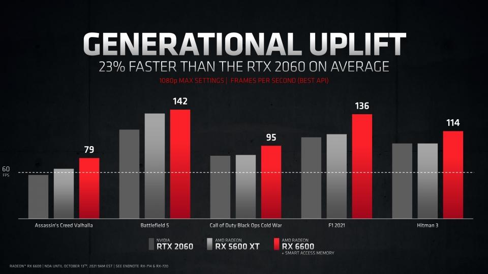 엔비디아 지포스 RTX 2060에 비해 최대 23% 빠른 성능을 보여준다.