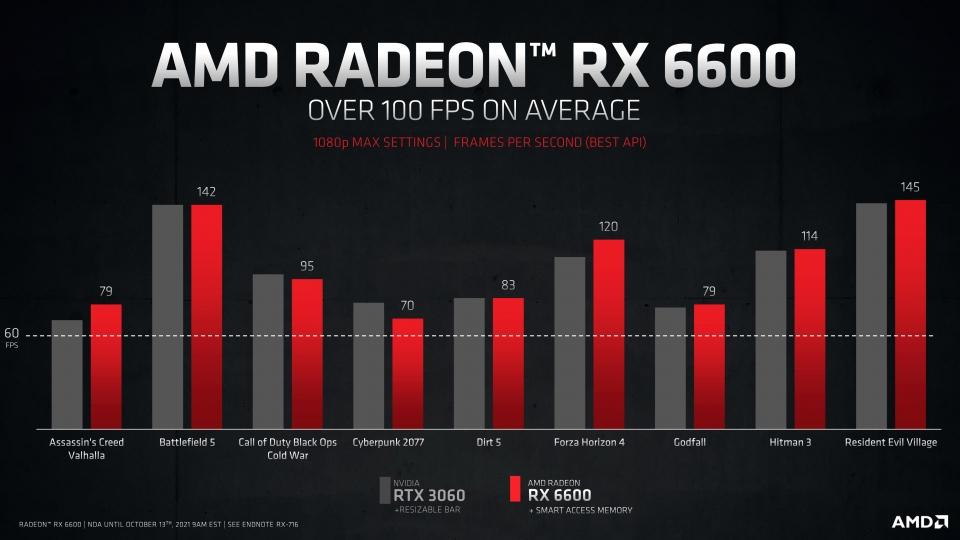 대다수의 대작 게임에서 1080p@60fps 이상의 퍼포먼스를 보여준다.