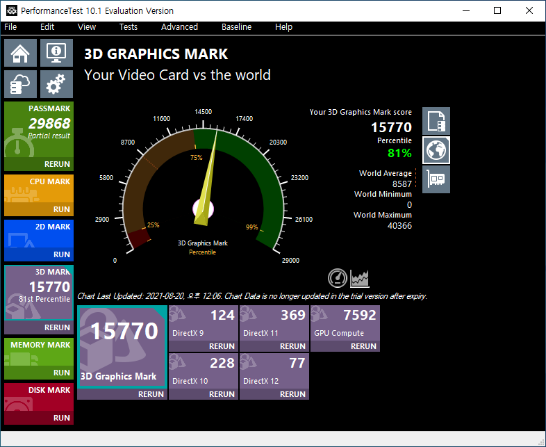 Passmark PerformanceTest 10.1 3D 그래픽 테스트에서는 총점 15,770점을 기록했다.