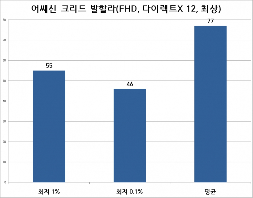 어쌔신 크리드 발할라 테스트는 FHD 해상도, 최상 옵션으로 진행했다. 평균 프레임은 77프레임, 최저 1% 프레임은 55프레임이었다.
