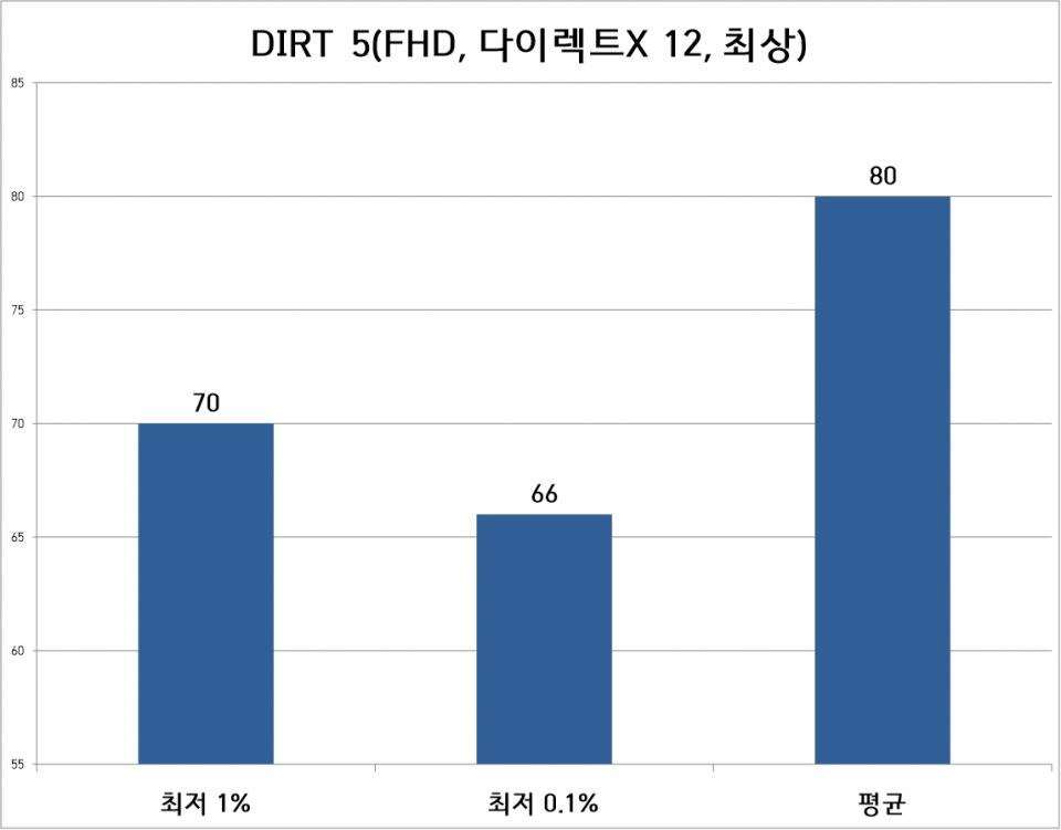 DIRT 5 벤치마크는 FHD 해상도, 최상 옵션으로 진행했다. 평균 프레임은 80프레임, 최저 1% 프레임은 70프레임이었다.