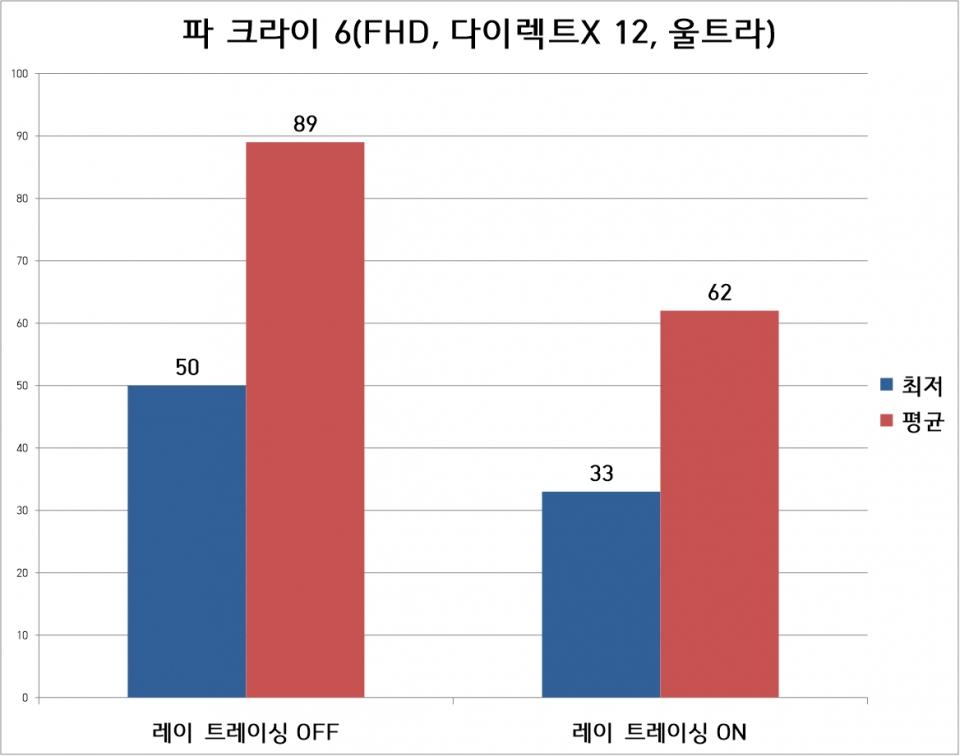 파 크라이 6는 FHD 해상도, 울트라 옵션으로 진행했다. 레이 트레이싱 OFF 상태에서는 평균 89프레임, 최저 50프레임으로 측정됐다. 레이 트레이싱 ON 상태에서는 평균 62프레임, 최저 33프레임이었다.