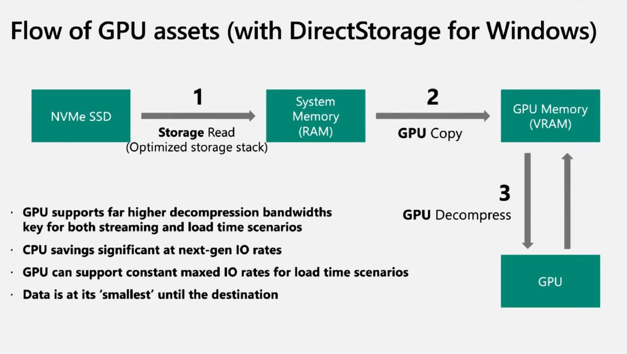 ▲ PC용 다이렉트스토리지는 GPU로 데이터 압축을 해제한다 (이미지: 마이크로소프트 게임 스택)