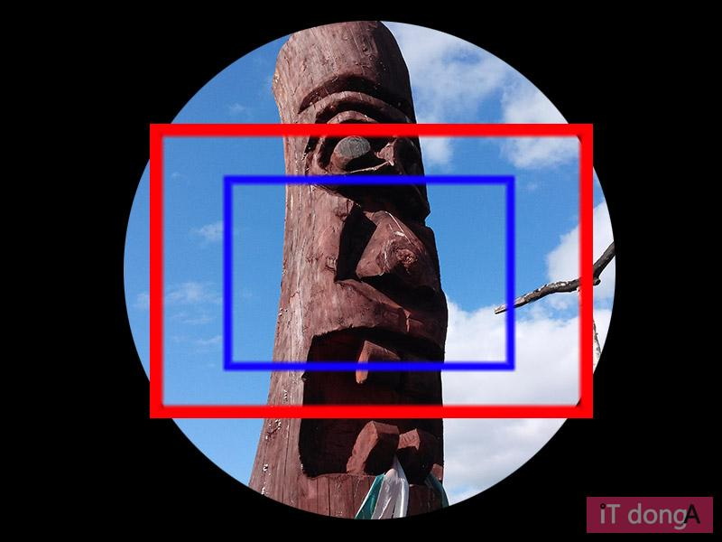 풀 프레임용 렌즈를 각 이미지 센서에 장착했을 때 보이는 모습