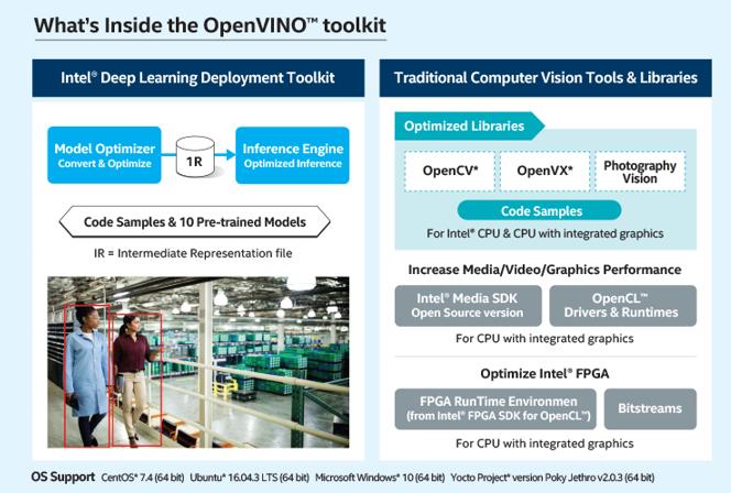 AI 서비스 개발용 툴킷인 인텔 오픈비노(Intel OpenVINO)