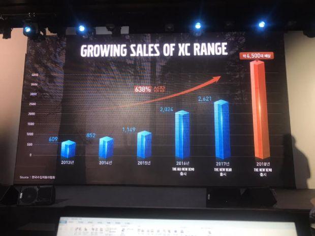 볼보차코리아가 공개한 연도별 XC 전체 라인업 판매 지표 (사진=지디넷코리아)