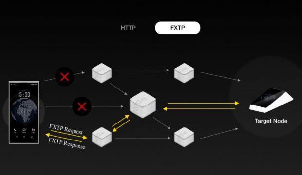 엑스폰 각각이 노드가 되고, 각 노드는 FXTP프로토콜을 통해 통신하게 된다.
