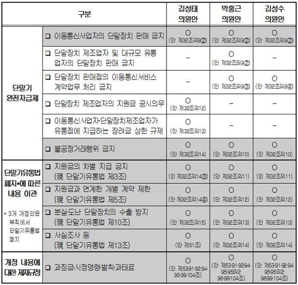 (사진 = 국회 과학기술정보방송통신위원회 단말기 완전자급제 법안 검토보고서)