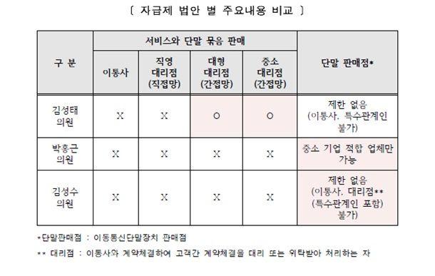 (사진 = 박홍근 의원의 이동통신 단말기 완전자급제, 소비자 관점으로 다시 보기 정책보고서)