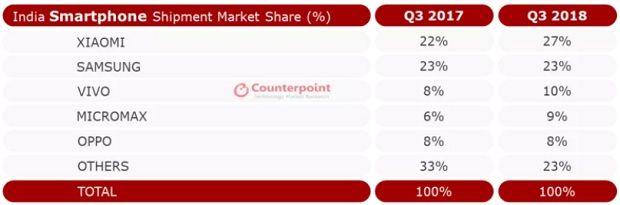 3분기 인도 스마트폰 시장 점유율.(사진=카운터포인트리서치)