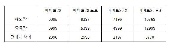 화웨이 메이트20 해외판과 중국판 가격 비교 (사진 데이터=중국 언론 종합)
