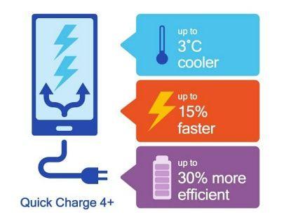 퀄컴 퀵차지4는 배터리 잔량 0%에서 50%까지 약 15분만에 충전 가능하다. (사진=퀄컴)