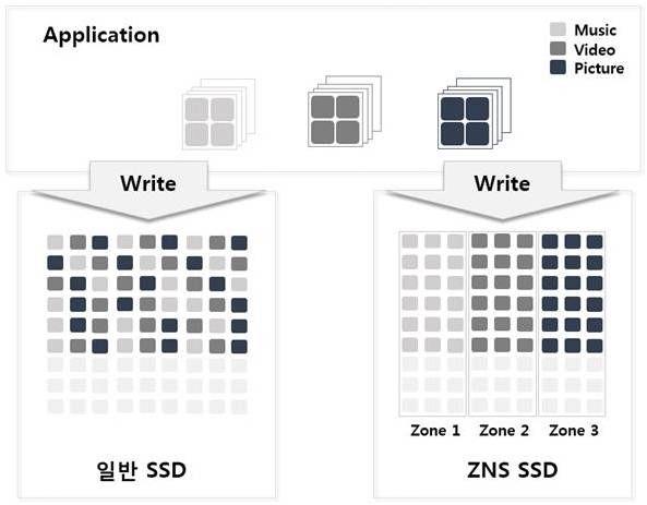 ZNS SSD의 데이터 저장 개념. (사진=SK하이닉스)