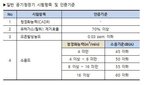 자료=한국공기청정기협회