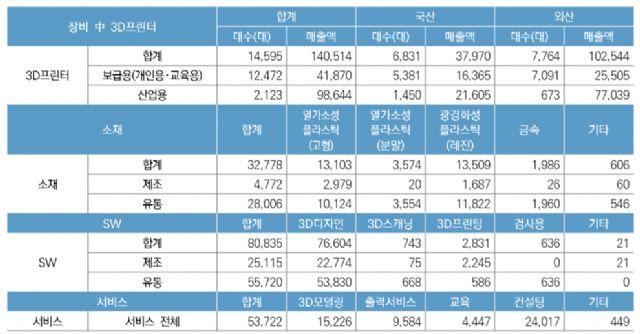 국내 3D프린팅 산업 분야별 매출 현황(2017년 기준, 백만원). (자료=정보통신산업진흥원)