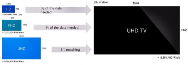 HD, FHD, UHD 해상도를 UHD TV 화면에 재생할 때 필요한 픽셀 수