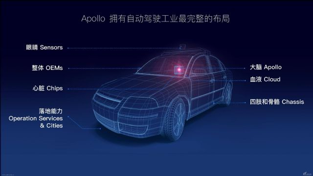 중국 바이두의 자율주행 플랫폼 '아폴로(APOLLO)'의 구성 이미지 (사진=바이두)