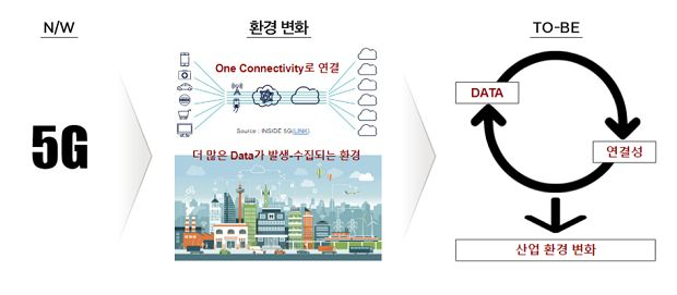 DNA플러스 전략 '5G가 만들 새로운 세상' 캡쳐