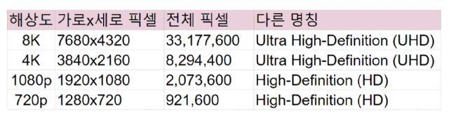 8K TV는 4K보다 4배 더 선명하다. (표=지디넷코리아)