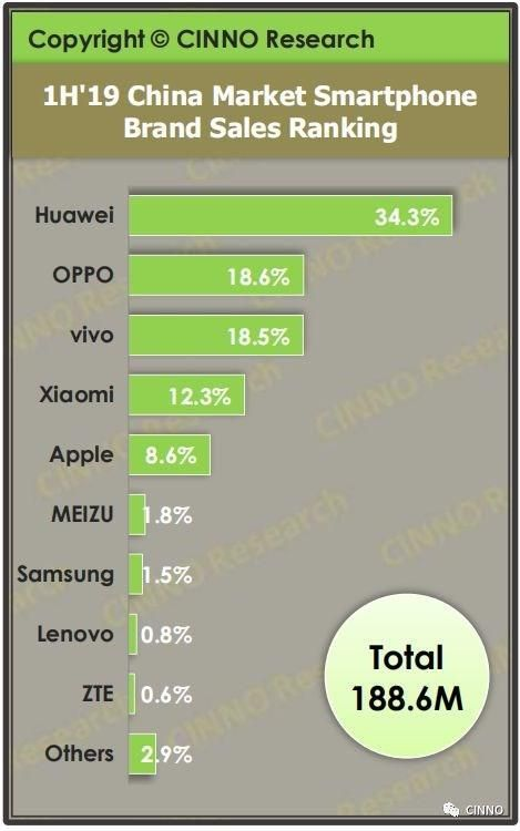 2019년 상반기 중국 스마트폰 시장 판매량 순위 (사진=시노리서치)