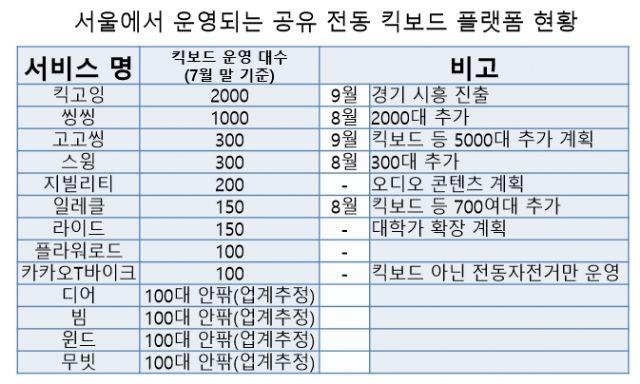 서울에서 운영되는 공유 전동킥보드 서비스 현황(자료=지디넷코리아)