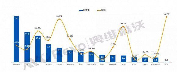 중국 시장조사업체 AVC의 올해 상반기 글로벌 TV 브랜드 출하량 통계 (사진=AVC)