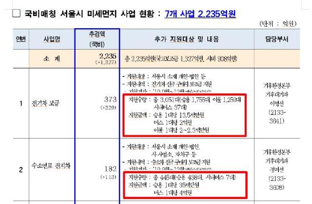 서울시가 배포한 전기차 추가 보조금 지원 계획 표. (사진=서울시 보도자료 캡처)
