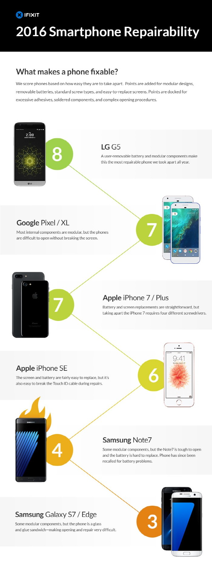 Most_Repairable_Phones_170117_1