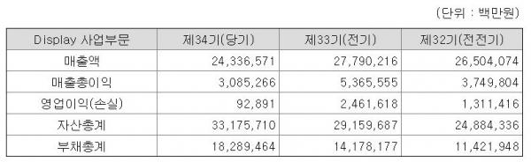 LG디스플레이 2018년(제34기) 재무 요약 (자료=LG디스플레이, 금융감독원)