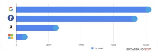 주요 사업자의 해저 케이블 총길이 (출처: Broadband Now)